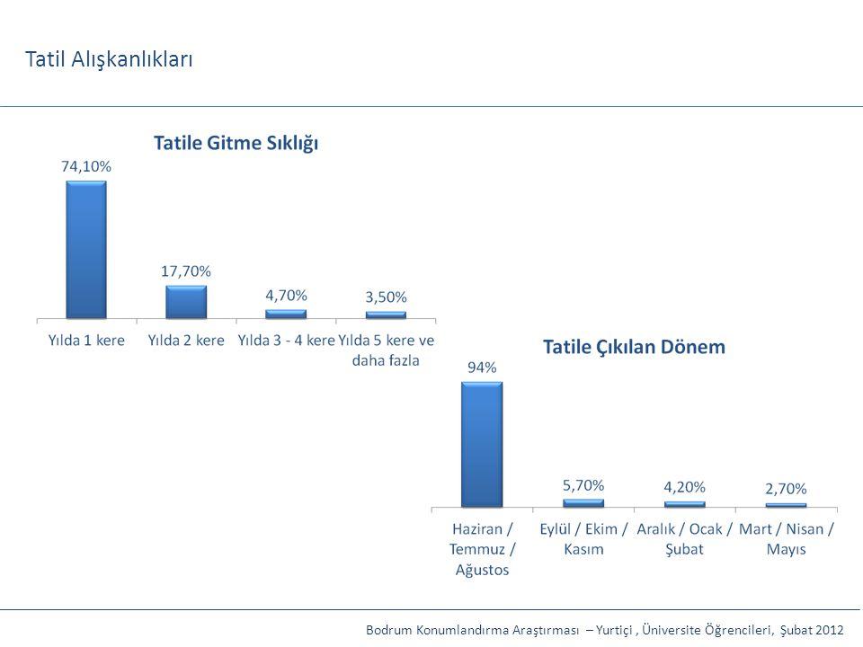 Tatil Alışkanlıkları Bodrum Konumlandırma Araştırması – Yurtiçi, Üniversite Öğrencileri, Şubat 2012