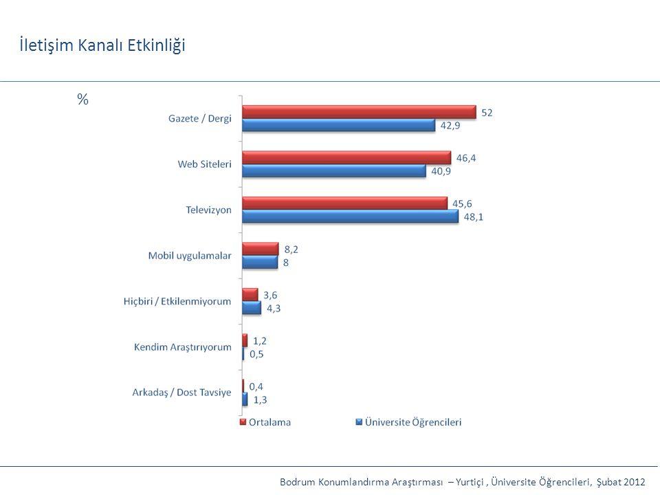 İletişim Kanalı Etkinliği Bodrum Konumlandırma Araştırması – Yurtiçi, Üniversite Öğrencileri, Şubat 2012 %