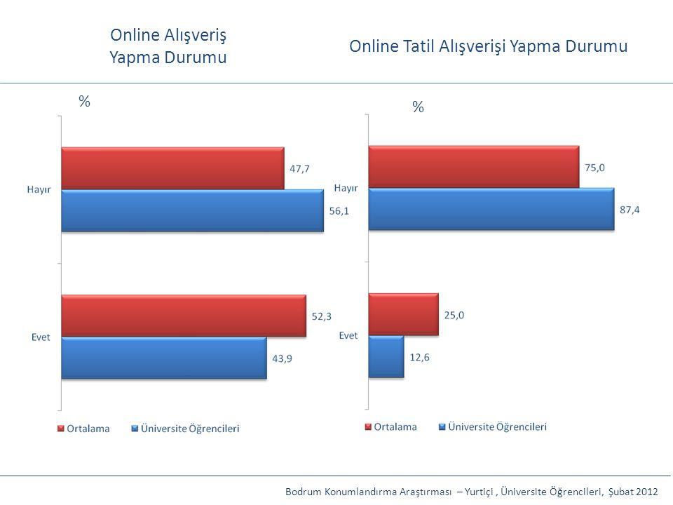 Online Alışveriş Yapma Durumu Online Tatil Alışverişi Yapma Durumu Bodrum Konumlandırma Araştırması – Yurtiçi, Üniversite Öğrencileri, Şubat 2012 % %