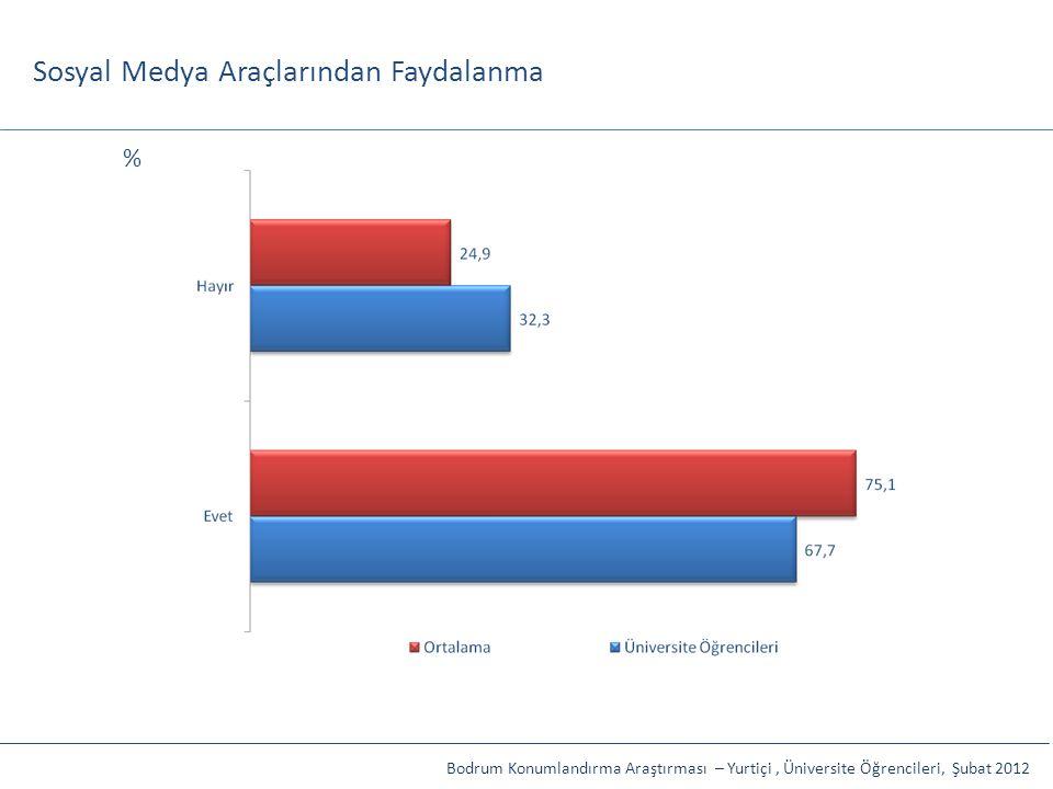 Sosyal Medya Araçlarından Faydalanma Bodrum Konumlandırma Araştırması – Yurtiçi, Üniversite Öğrencileri, Şubat 2012 %