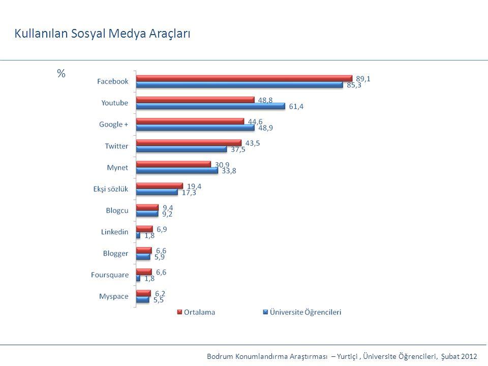 Kullanılan Sosyal Medya Araçları Bodrum Konumlandırma Araştırması – Yurtiçi, Üniversite Öğrencileri, Şubat 2012 %