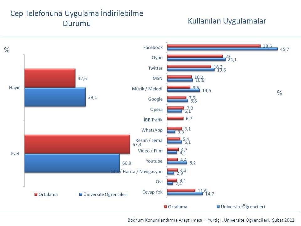 Cep Telefonuna Uygulama İndirilebilme Durumu Bodrum Konumlandırma Araştırması – Yurtiçi, Üniversite Öğrencileri, Şubat 2012 % % Kullanılan Uygulamalar