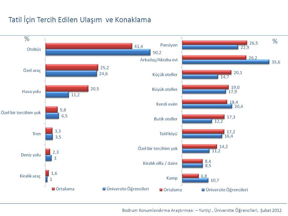 Tatil İçin Tercih Edilen Ulaşım ve Konaklama Bodrum Konumlandırma Araştırması – Yurtiçi, Üniversite Öğrencileri, Şubat 2012 % %