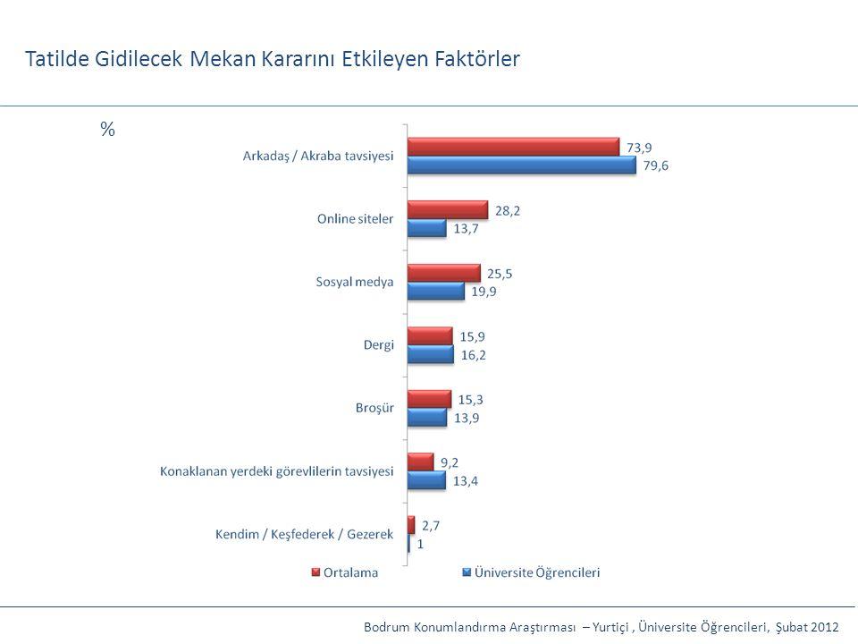 Tatilde Gidilecek Mekan Kararını Etkileyen Faktörler Bodrum Konumlandırma Araştırması – Yurtiçi, Üniversite Öğrencileri, Şubat 2012 %