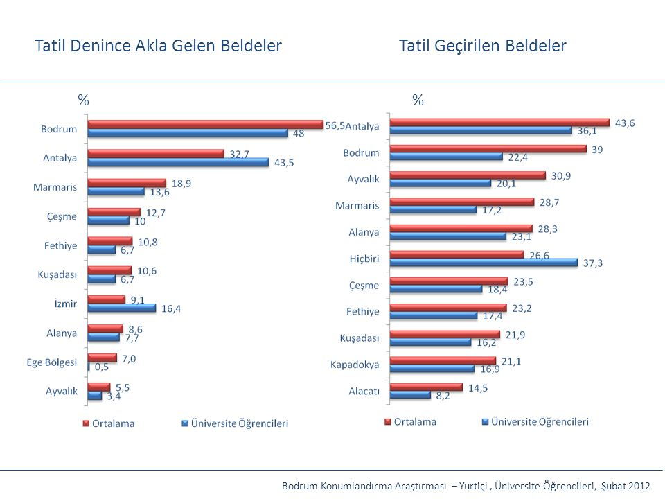 Tatil Denince Akla Gelen BeldelerTatil Geçirilen Beldeler Bodrum Konumlandırma Araştırması – Yurtiçi, Üniversite Öğrencileri, Şubat 2012 %