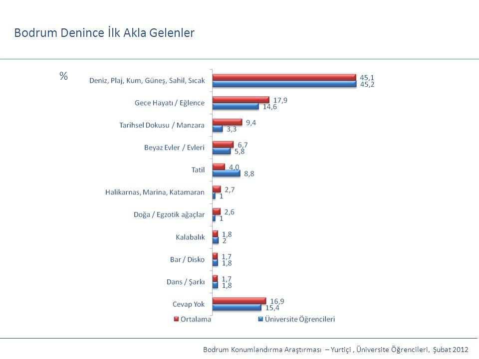 Bodrum Denince İlk Akla Gelenler Bodrum Konumlandırma Araştırması – Yurtiçi, Üniversite Öğrencileri, Şubat 2012 %