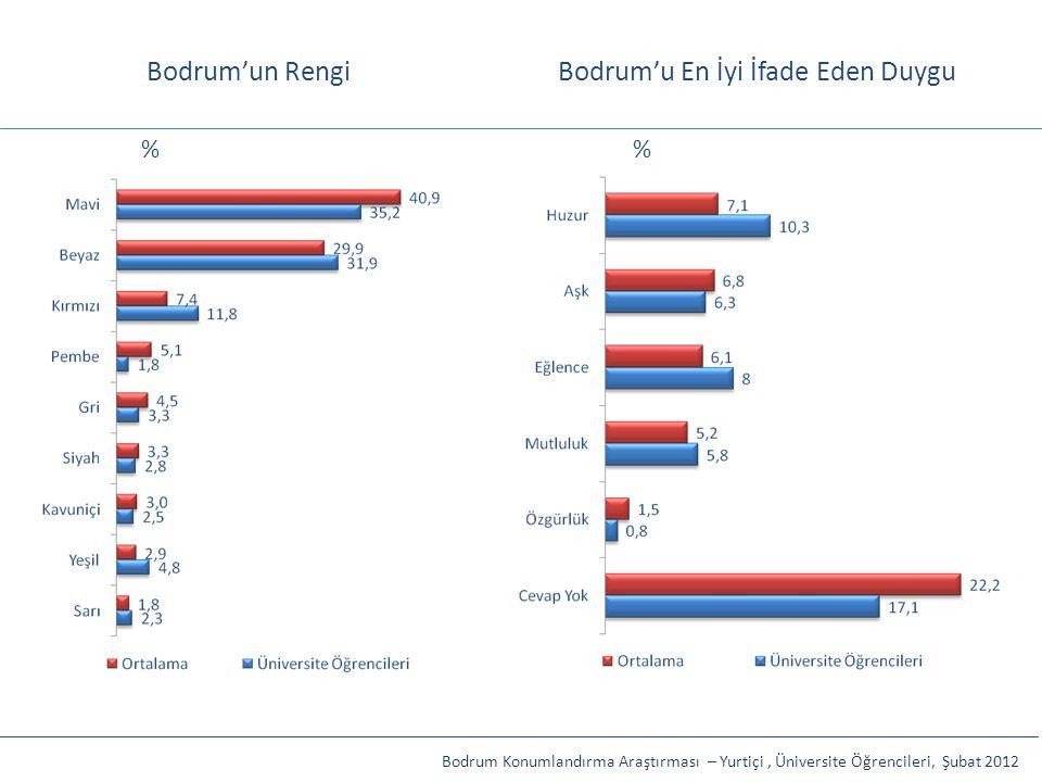 Bodrum'un RengiBodrum'u En İyi İfade Eden Duygu Bodrum Konumlandırma Araştırması – Yurtiçi, Üniversite Öğrencileri, Şubat 2012 %