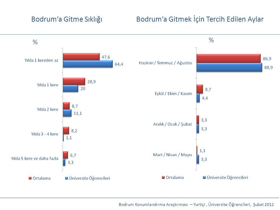Bodrum'a Gitme SıklığıBodrum'a Gitmek İçin Tercih Edilen Aylar Bodrum Konumlandırma Araştırması – Yurtiçi, Üniversite Öğrencileri, Şubat 2012 % %