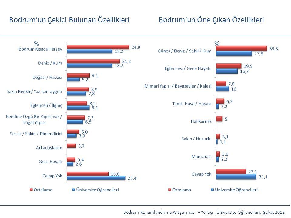 Bodrum'un Çekici Bulunan ÖzellikleriBodrum'un Öne Çıkan Özellikleri Bodrum Konumlandırma Araştırması – Yurtiçi, Üniversite Öğrencileri, Şubat 2012 %