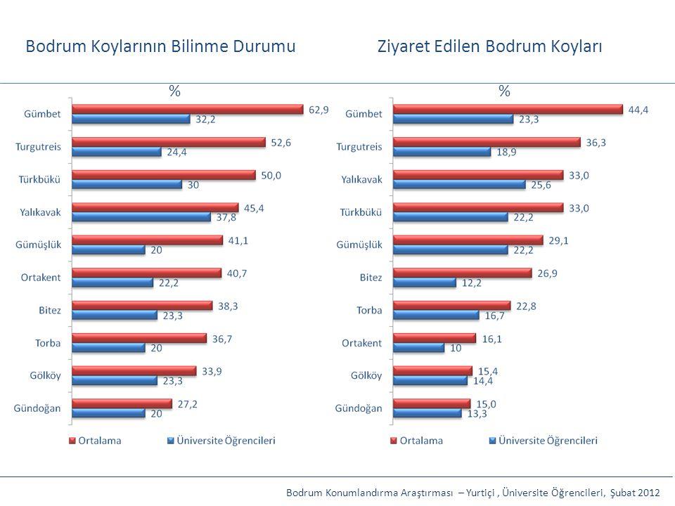 Bodrum Koylarının Bilinme DurumuZiyaret Edilen Bodrum Koyları Bodrum Konumlandırma Araştırması – Yurtiçi, Üniversite Öğrencileri, Şubat 2012 %
