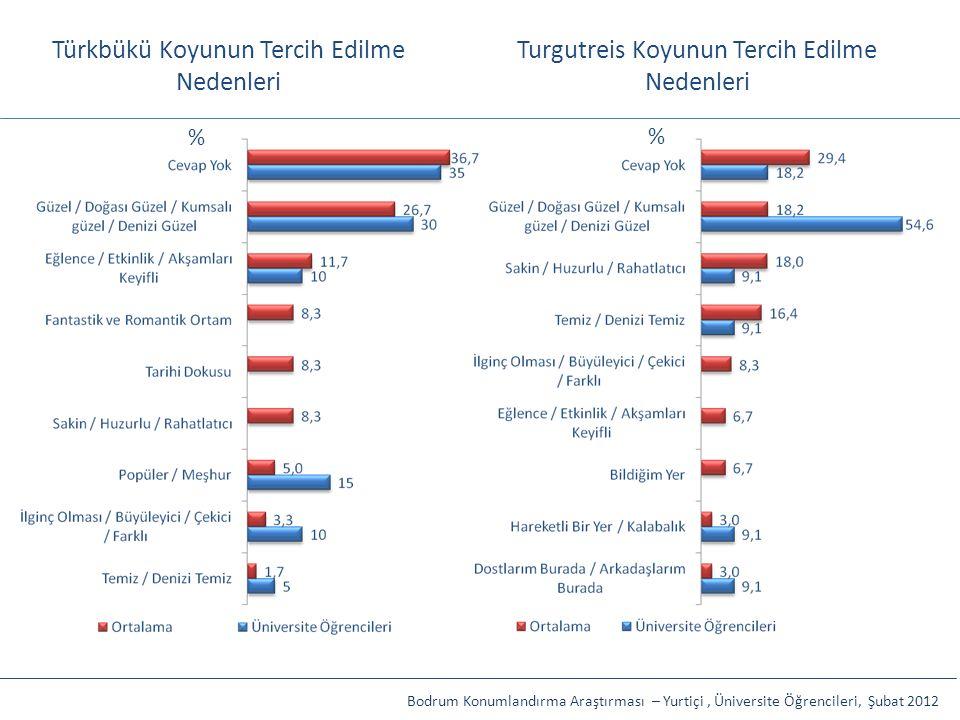 Türkbükü Koyunun Tercih Edilme Nedenleri Turgutreis Koyunun Tercih Edilme Nedenleri Bodrum Konumlandırma Araştırması – Yurtiçi, Üniversite Öğrencileri