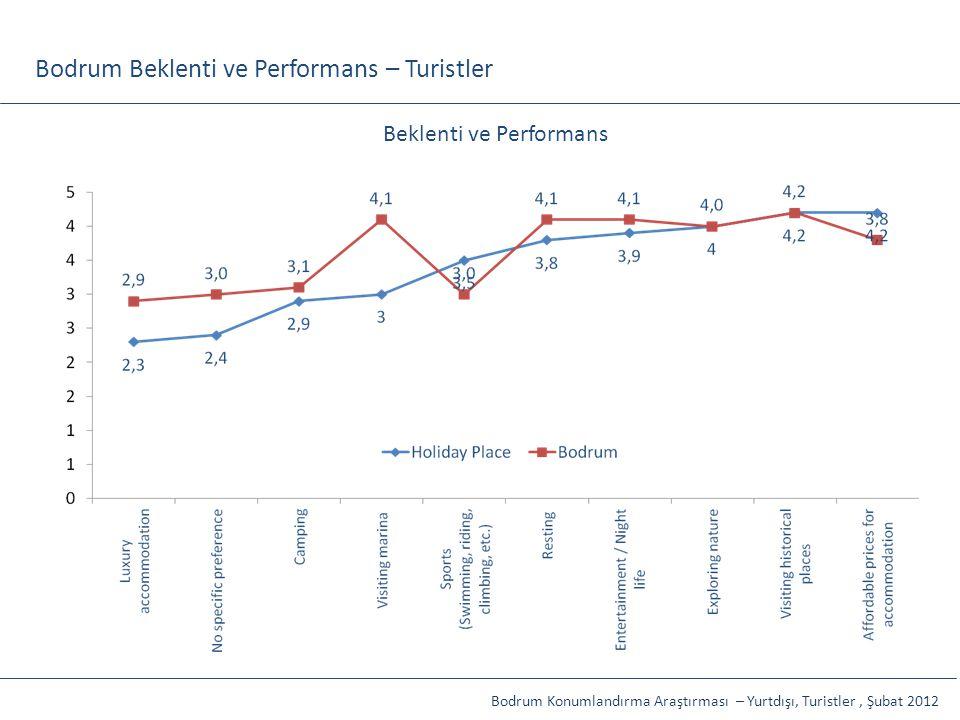 Bodrum Beklenti ve Performans – Turistler İP, Toplam Etkiler: %91,5 Kamuoyu, Toplam Etkiler: %56,6 Beklenti ve Performans Bodrum Konumlandırma Araştır
