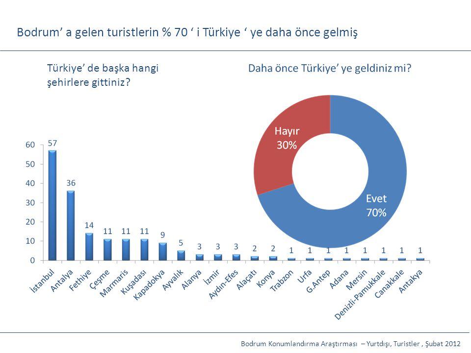 Bodrum' a gelen turistlerin % 70 ' i Türkiye ' ye daha önce gelmiş İP, Toplam Etkiler: %91,5 Kamuoyu, Toplam Etkiler: %56,6 Türkiye' de başka hangi şe
