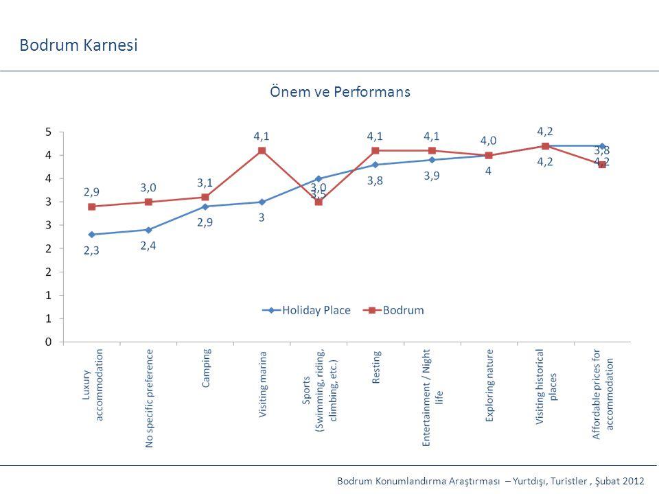 Bodrum Karnesi İP, Toplam Etkiler: %91,5 Kamuoyu, Toplam Etkiler: %56,6 Önem ve Performans Bodrum Konumlandırma Araştırması – Yurtdışı, Turistler, Şub