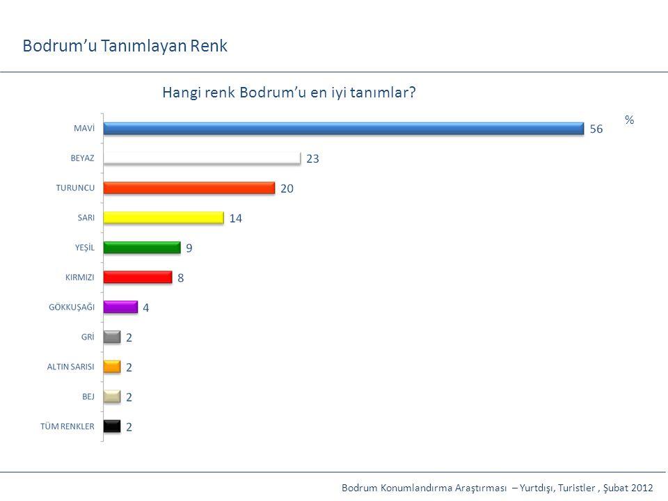 Bodrum'u Tanımlayan Renk Hangi renk Bodrum'u en iyi tanımlar? % Bodrum Konumlandırma Araştırması – Yurtdışı, Turistler, Şubat 2012
