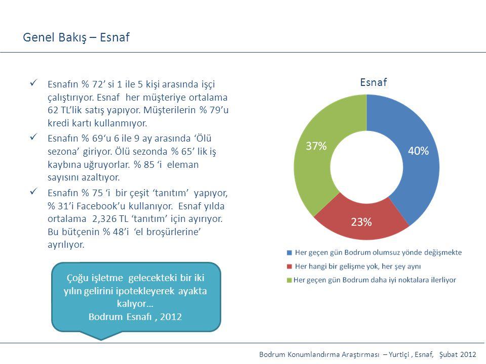 Genel Bakış – Esnaf Esnaf Esnafın % 72' si 1 ile 5 kişi arasında işçi çalıştırıyor. Esnaf her müşteriye ortalama 62 TL'lik satış yapıyor. Müşterilerin