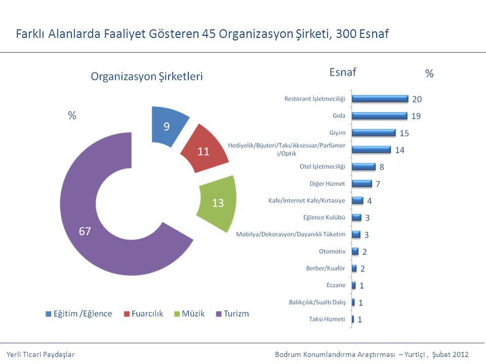 Farklı Alanlarda Faaliyet Gösteren 45 Organizasyon Şirketi, 300 Esnaf Yerli Ticari PaydaşlarBodrum Konumlandırma Araştırması – Yurtiçi, Şubat 2012 %