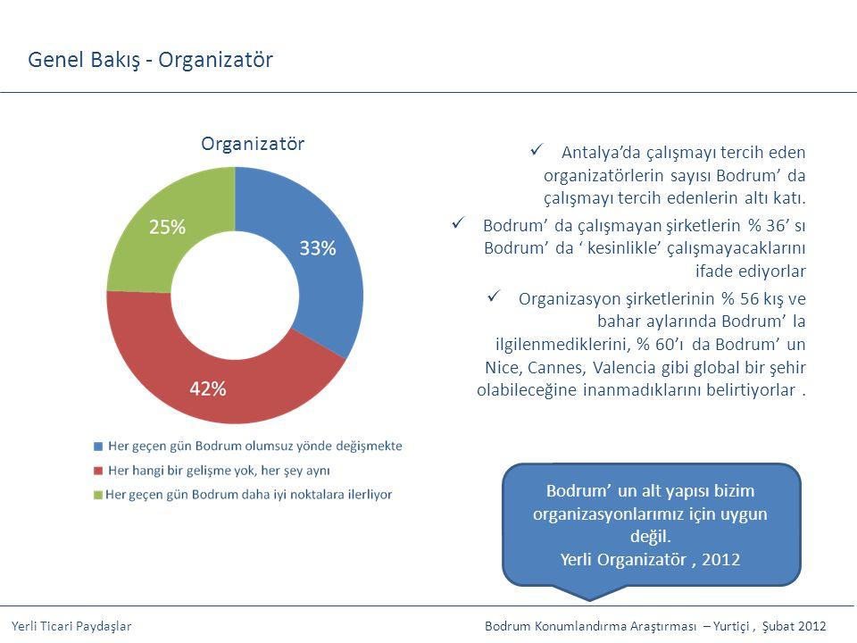 Genel Bakış - Organizatör Organizatör Antalya'da çalışmayı tercih eden organizatörlerin sayısı Bodrum' da çalışmayı tercih edenlerin altı katı. Bodrum