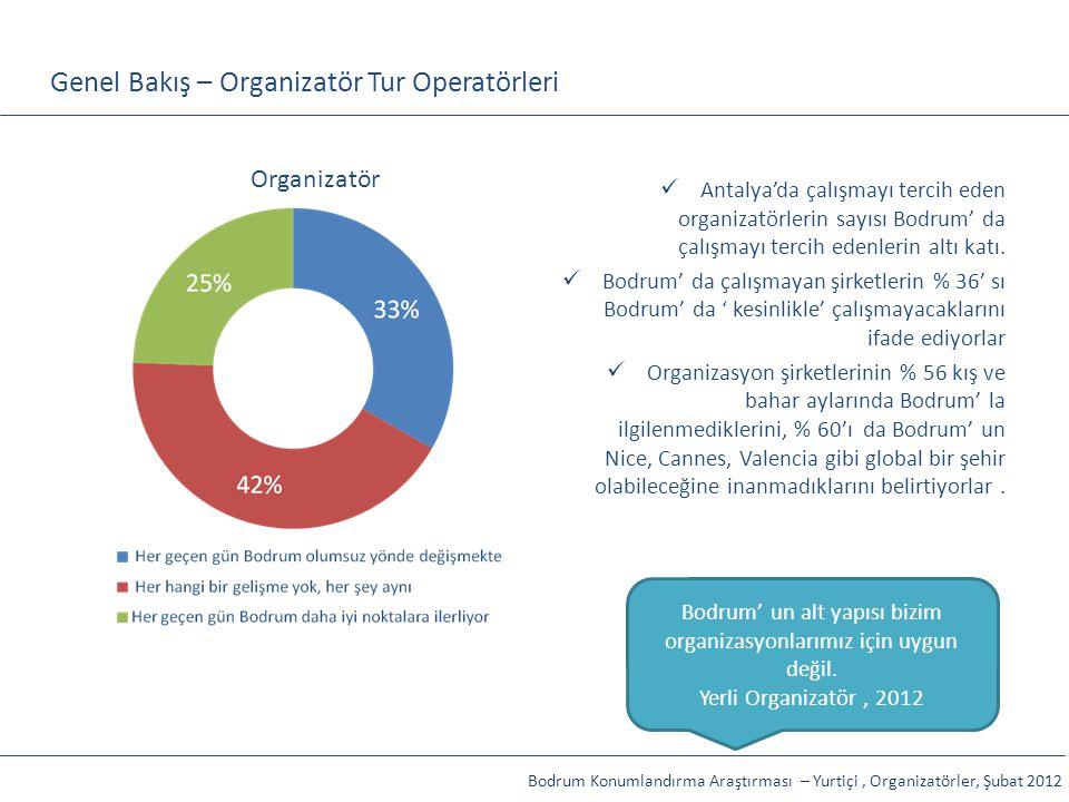 Genel Bakış – Organizatör Tur Operatörleri Organizatör Antalya'da çalışmayı tercih eden organizatörlerin sayısı Bodrum' da çalışmayı tercih edenlerin
