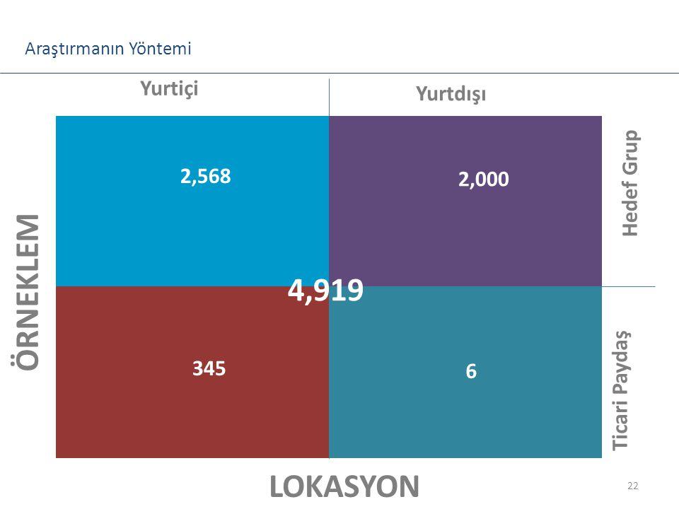 Yurtiçi Yurtdışı Ticari Paydaş Hedef Grup LOKASYON ÖRNEKLEM Araştırmanın Yöntemi 22 345 6 2,000 4,919 2,568