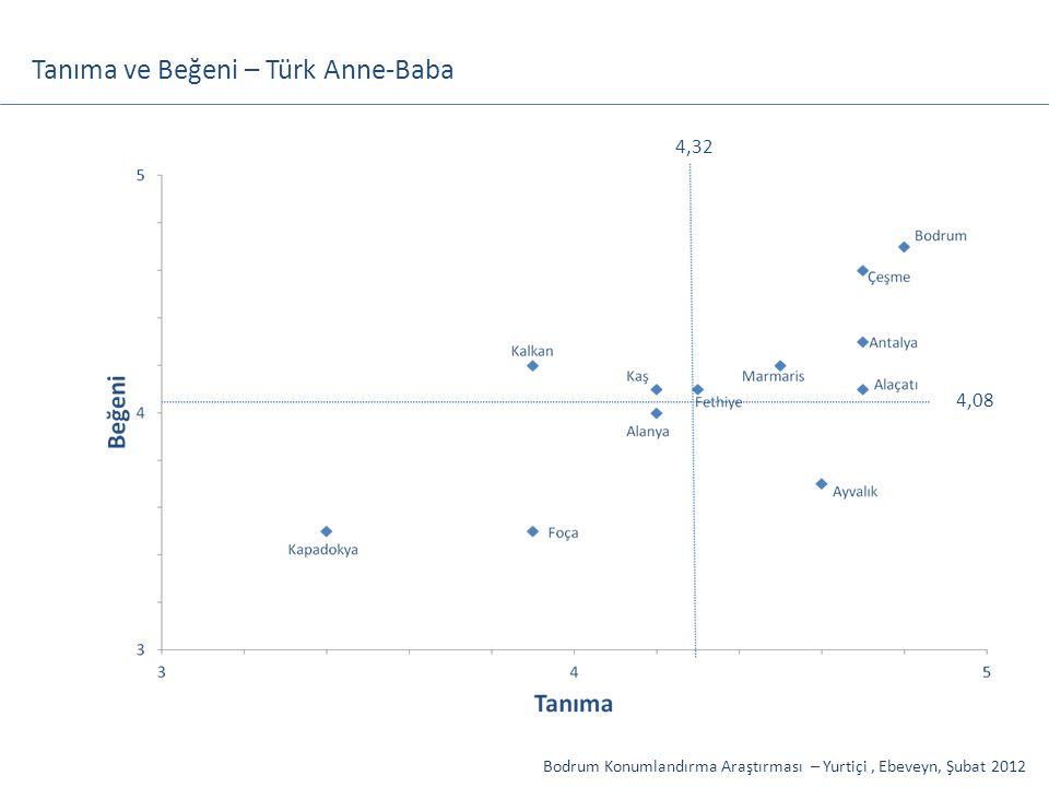 Tanıma ve Beğeni – Türk Anne-Baba Bodrum Konumlandırma Araştırması – Yurtiçi, Ebeveyn, Şubat 2012 4,08 4,32