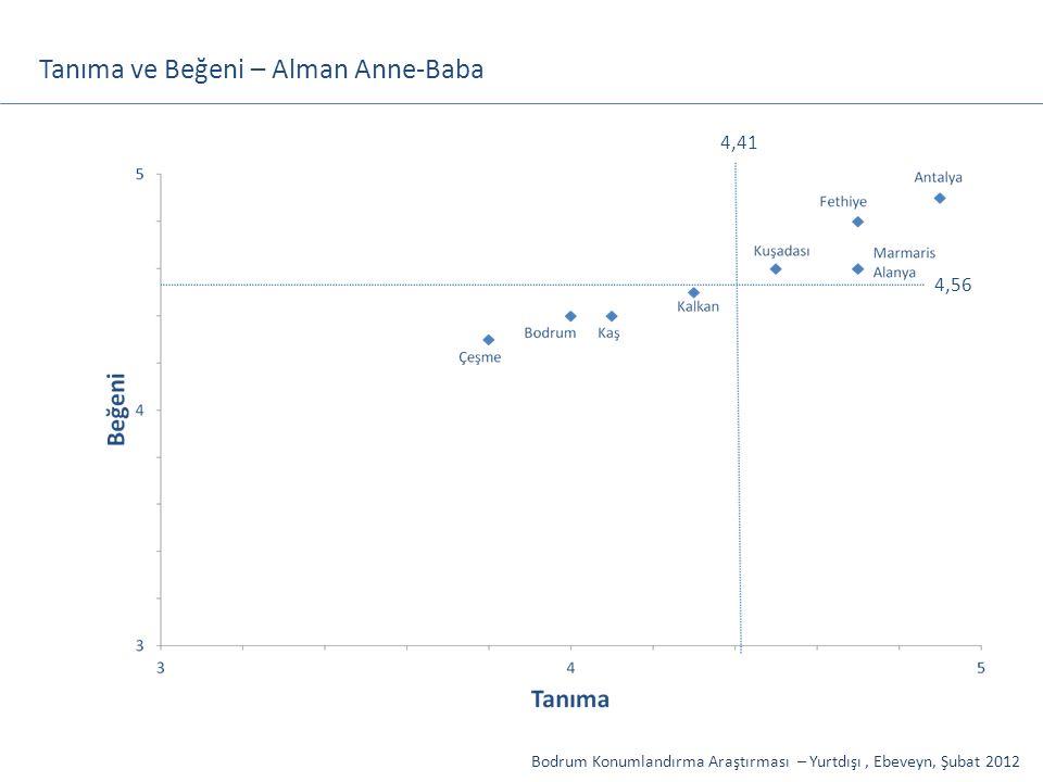 Tanıma ve Beğeni – Alman Anne-Baba Bodrum Konumlandırma Araştırması – Yurtdışı, Ebeveyn, Şubat 2012 4,56 4,41