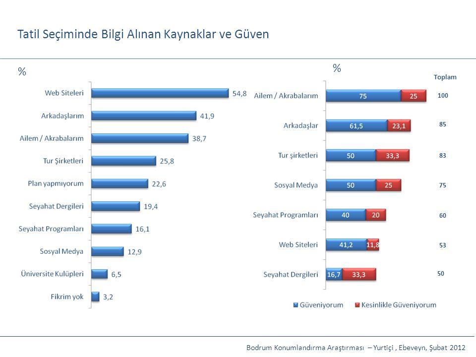 Tatil Seçiminde Bilgi Alınan Kaynaklar ve Güven Toplam 100 85 83 75 60 53 50 Bodrum Konumlandırma Araştırması – Yurtiçi, Ebeveyn, Şubat 2012 % %