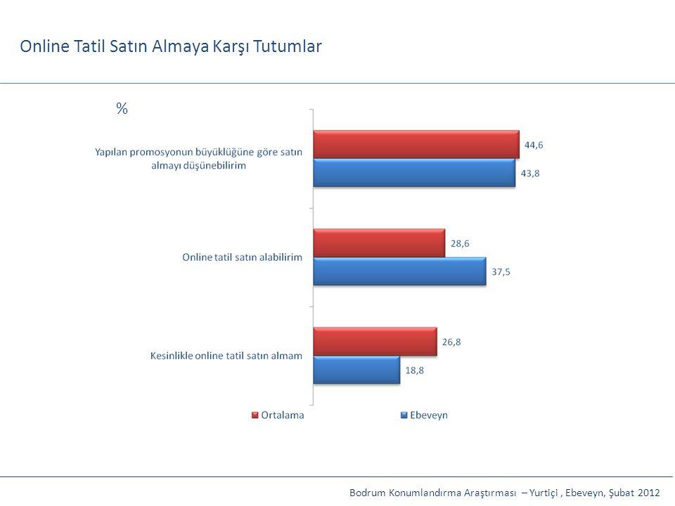 Online Tatil Satın Almaya Karşı Tutumlar Bodrum Konumlandırma Araştırması – Yurtiçi, Ebeveyn, Şubat 2012 %