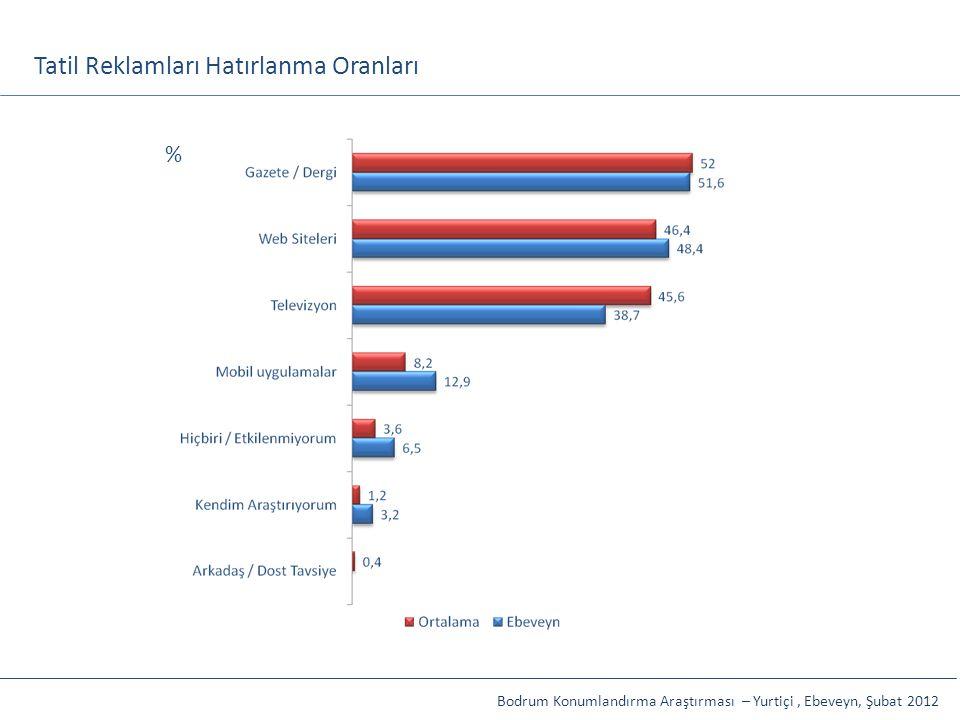 Tatil Reklamları Hatırlanma Oranları Bodrum Konumlandırma Araştırması – Yurtiçi, Ebeveyn, Şubat 2012 %