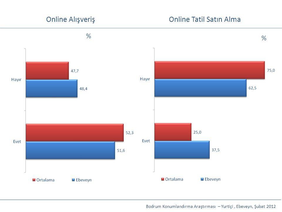 Online AlışverişOnline Tatil Satın Alma Bodrum Konumlandırma Araştırması – Yurtiçi, Ebeveyn, Şubat 2012 % %