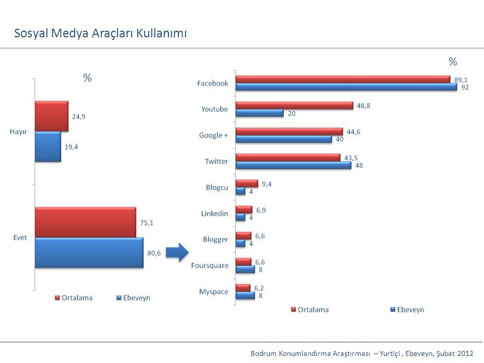 Sosyal Medya Araçları Kullanımı Bodrum Konumlandırma Araştırması – Yurtiçi, Ebeveyn, Şubat 2012 % %