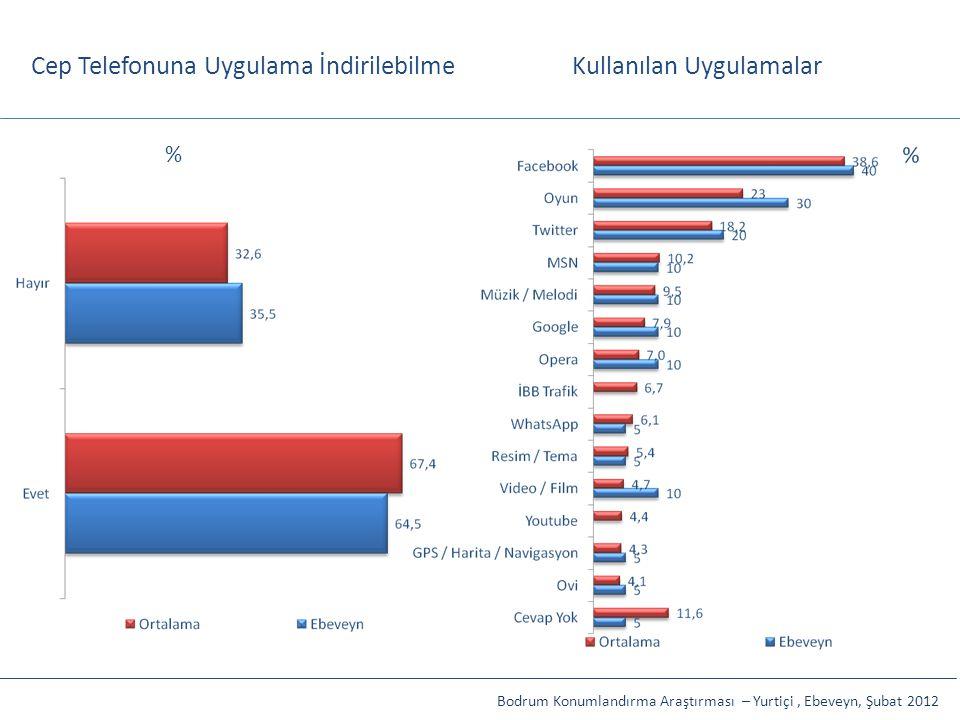 Cep Telefonuna Uygulama İndirilebilme Bodrum Konumlandırma Araştırması – Yurtiçi, Ebeveyn, Şubat 2012 Kullanılan Uygulamalar %
