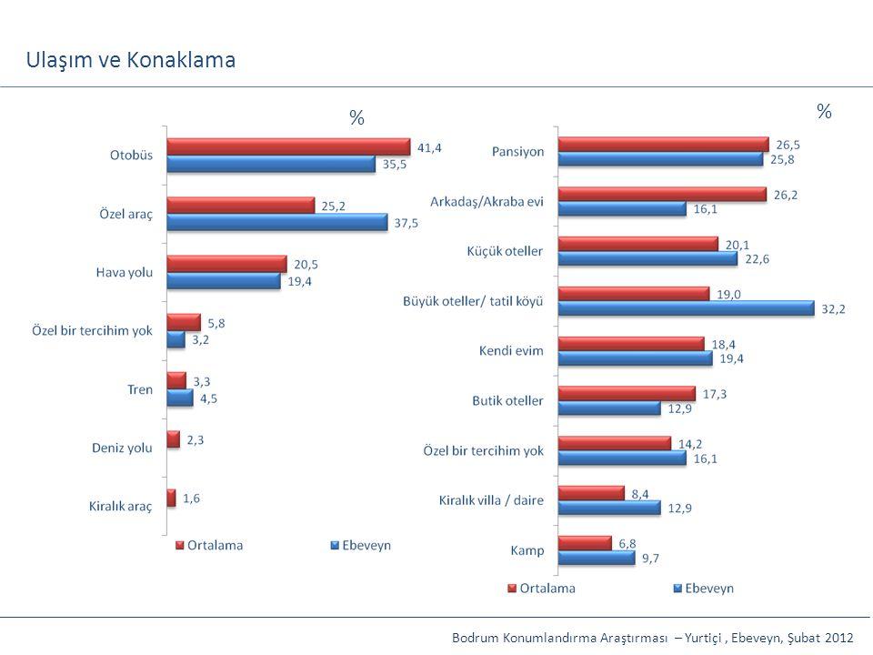 Ulaşım ve Konaklama Bodrum Konumlandırma Araştırması – Yurtiçi, Ebeveyn, Şubat 2012 % %