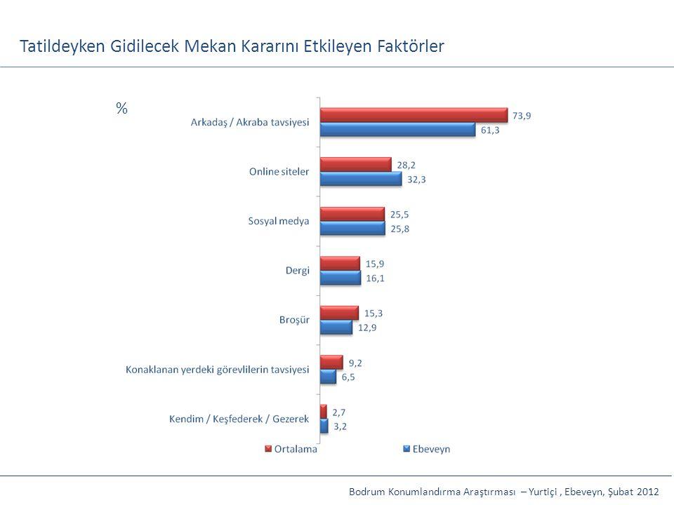 Tatildeyken Gidilecek Mekan Kararını Etkileyen Faktörler Bodrum Konumlandırma Araştırması – Yurtiçi, Ebeveyn, Şubat 2012 %