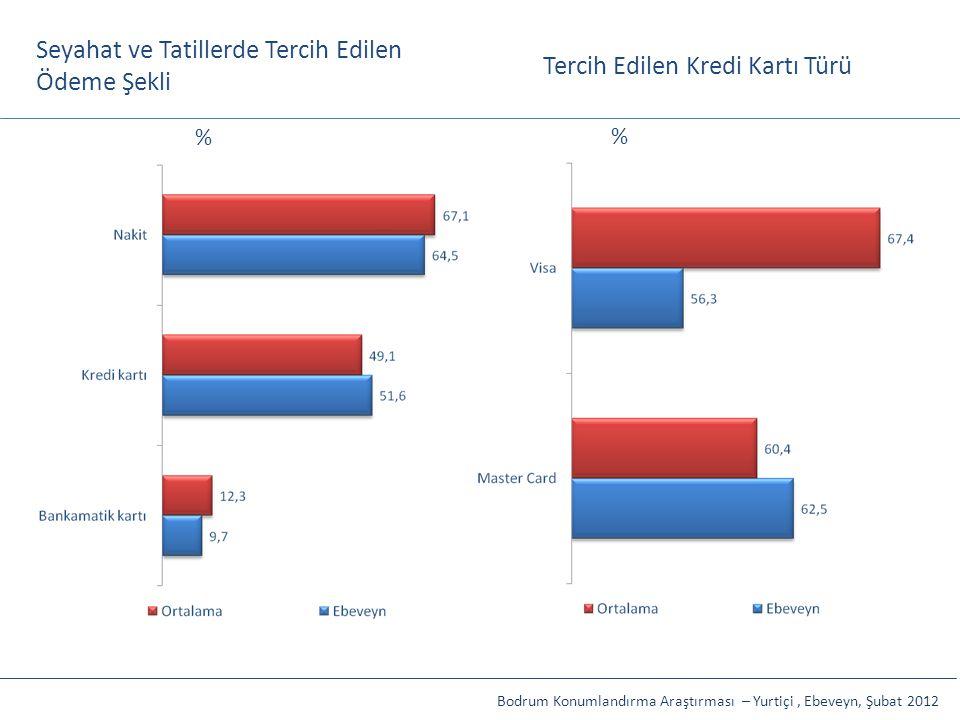 Seyahat ve Tatillerde Tercih Edilen Ödeme Şekli Tercih Edilen Kredi Kartı Türü Bodrum Konumlandırma Araştırması – Yurtiçi, Ebeveyn, Şubat 2012 % %