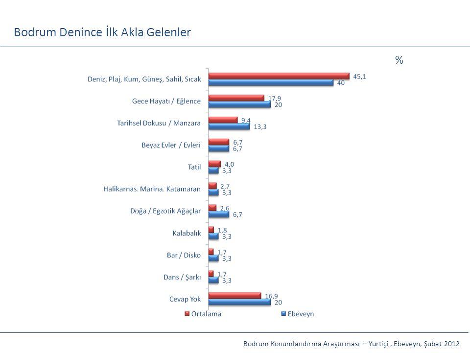 Bodrum Denince İlk Akla Gelenler Bodrum Konumlandırma Araştırması – Yurtiçi, Ebeveyn, Şubat 2012 %