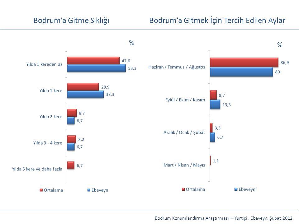Bodrum'a Gitme SıklığıBodrum'a Gitmek İçin Tercih Edilen Aylar Bodrum Konumlandırma Araştırması – Yurtiçi, Ebeveyn, Şubat 2012 % %
