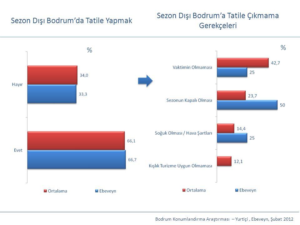 Sezon Dışı Bodrum'da Tatile Yapmak Sezon Dışı Bodrum'a Tatile Çıkmama Gerekçeleri Bodrum Konumlandırma Araştırması – Yurtiçi, Ebeveyn, Şubat 2012 % %