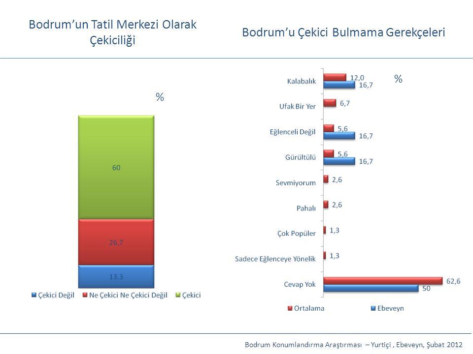 Bodrum'un Tatil Merkezi Olarak Çekiciliği Bodrum'u Çekici Bulmama Gerekçeleri Bodrum Konumlandırma Araştırması – Yurtiçi, Ebeveyn, Şubat 2012 % %