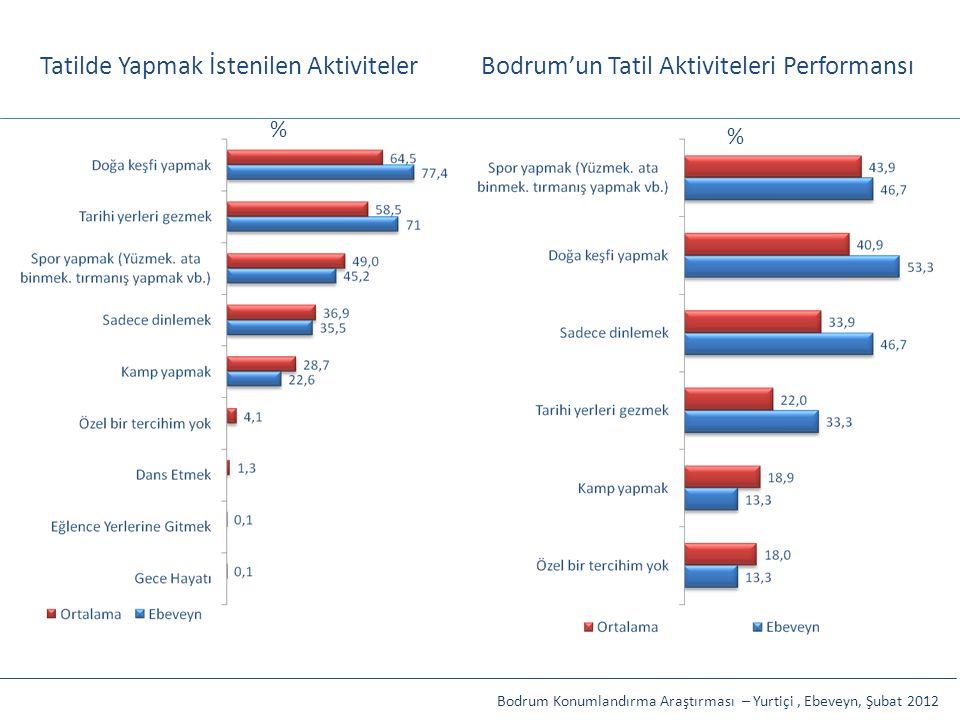 Tatilde Yapmak İstenilen AktivitelerBodrum'un Tatil Aktiviteleri Performansı Bodrum Konumlandırma Araştırması – Yurtiçi, Ebeveyn, Şubat 2012 % %