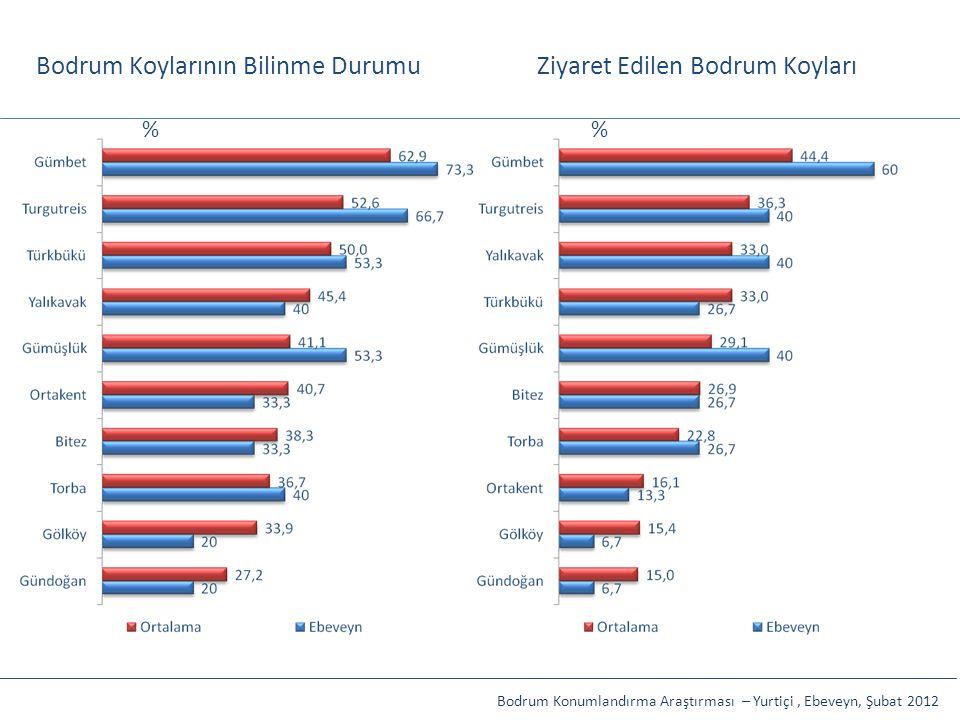 Bodrum Koylarının Bilinme DurumuZiyaret Edilen Bodrum Koyları Bodrum Konumlandırma Araştırması – Yurtiçi, Ebeveyn, Şubat 2012 %