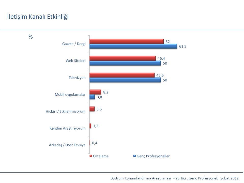İletişim Kanalı Etkinliği Bodrum Konumlandırma Araştırması – Yurtiçi, Genç Profesyonel, Şubat 2012 %