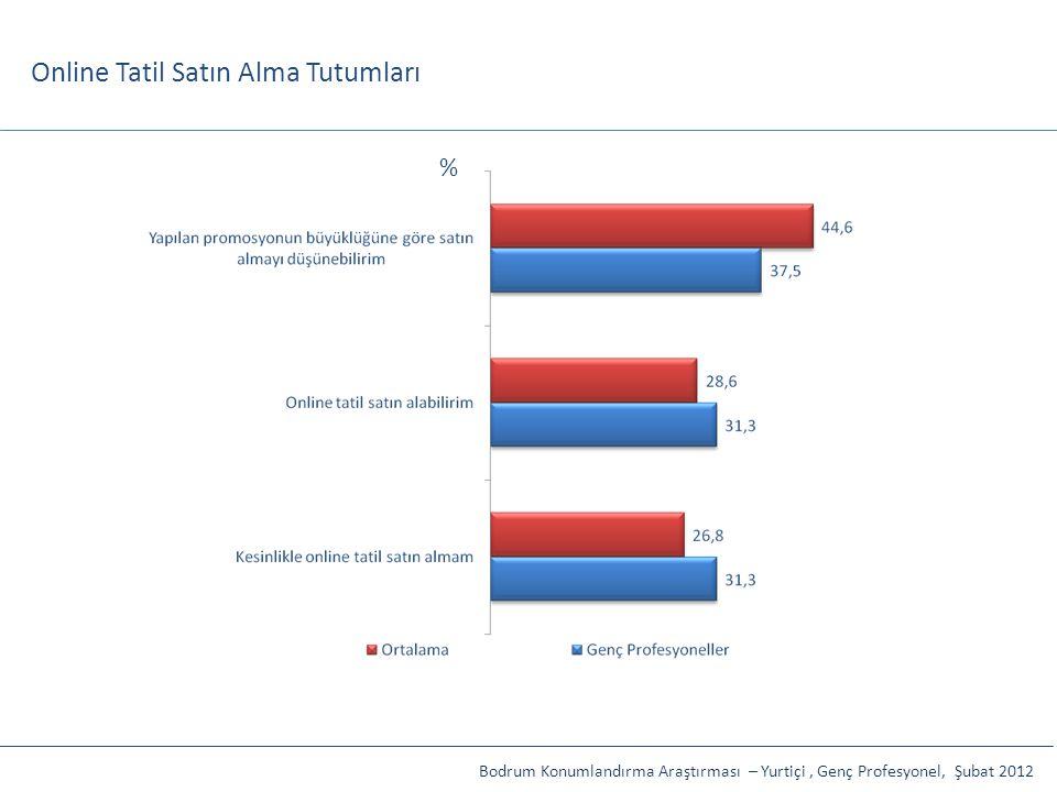 Online Tatil Satın Alma Tutumları Bodrum Konumlandırma Araştırması – Yurtiçi, Genç Profesyonel, Şubat 2012 %