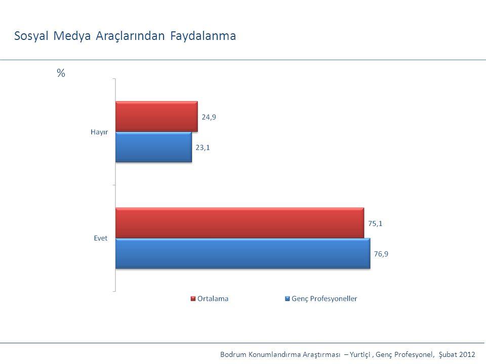 Sosyal Medya Araçlarından Faydalanma Bodrum Konumlandırma Araştırması – Yurtiçi, Genç Profesyonel, Şubat 2012 %