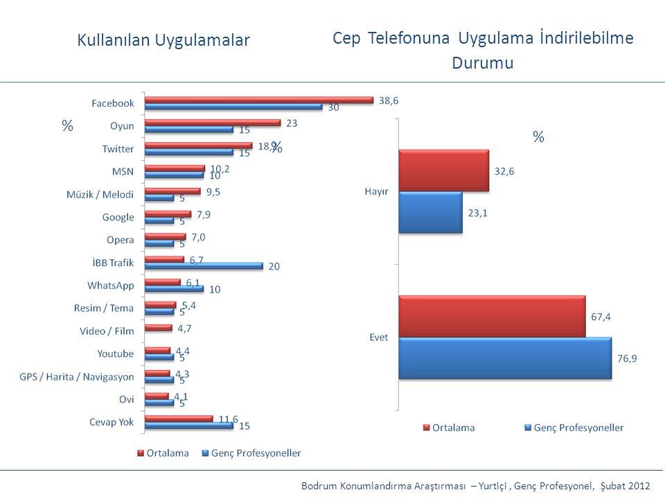 Cep Telefonuna Uygulama İndirilebilme Durumu Bodrum Konumlandırma Araştırması – Yurtiçi, Genç Profesyonel, Şubat 2012 % % Kullanılan Uygulamalar %