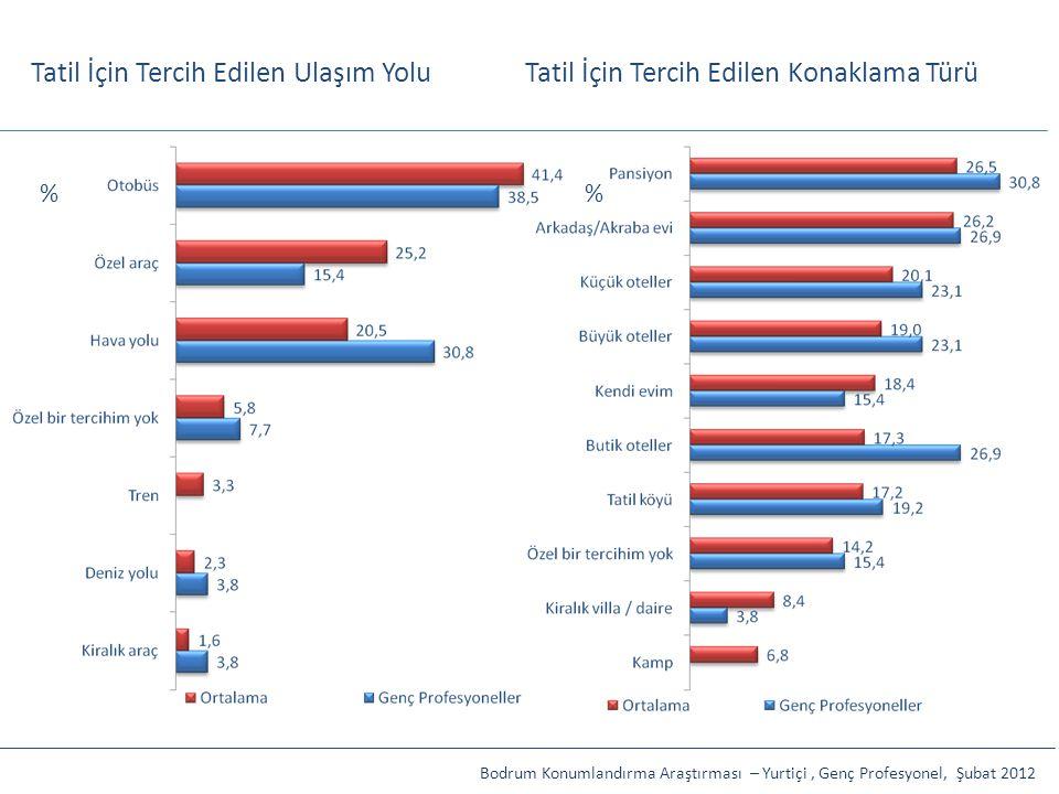 Tatil İçin Tercih Edilen Ulaşım Yolu % Bodrum Konumlandırma Araştırması – Yurtiçi, Genç Profesyonel, Şubat 2012 Tatil İçin Tercih Edilen Konaklama Tür