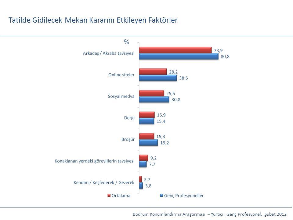 Tatilde Gidilecek Mekan Kararını Etkileyen Faktörler Bodrum Konumlandırma Araştırması – Yurtiçi, Genç Profesyonel, Şubat 2012 %