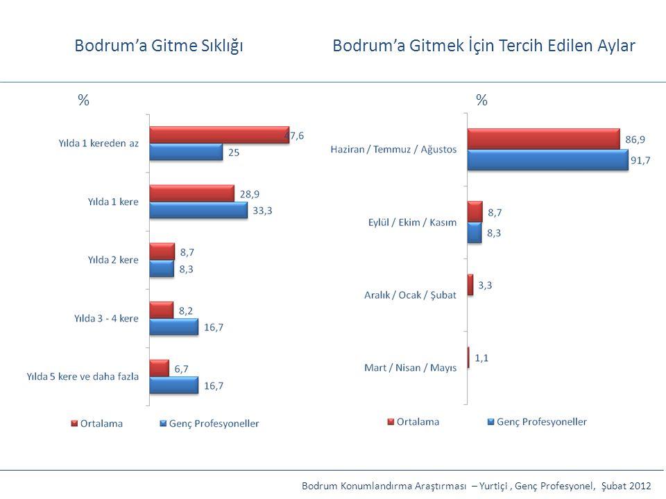 Bodrum'a Gitme SıklığıBodrum'a Gitmek İçin Tercih Edilen Aylar Bodrum Konumlandırma Araştırması – Yurtiçi, Genç Profesyonel, Şubat 2012 %