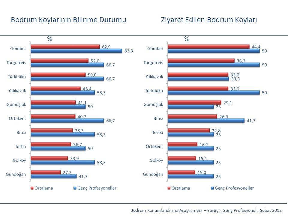 Bodrum Koylarının Bilinme DurumuZiyaret Edilen Bodrum Koyları Bodrum Konumlandırma Araştırması – Yurtiçi, Genç Profesyonel, Şubat 2012 %