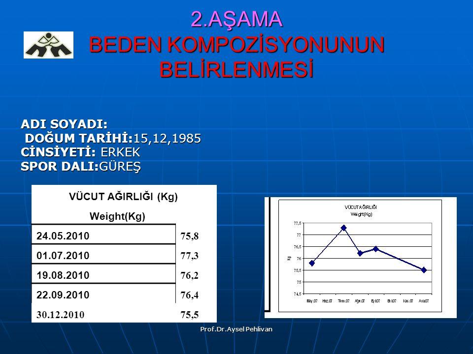 Prof.Dr.Aysel Pehlivan VÜCUT AĞIRLIĞI (Kg) Weight(Kg) 24.05.201075,8 01.07.201077,3 19.08.201076,2 22.09.201076,4 30.12.201075,5 2.AŞAMA BEDEN KOMPOZİSYONUNUN BELİRLENMESİ ADI SOYADI: DOĞUM TARİHİ:15,12,1985 DOĞUM TARİHİ:15,12,1985 CİNSİYETİ: ERKEK CİNSİYETİ: ERKEK SPOR DALI:GÜREŞ SPOR DALI:GÜREŞ